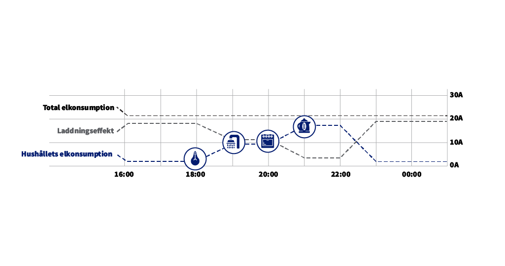 Dynamisk lastbalansering i praktiken illustration