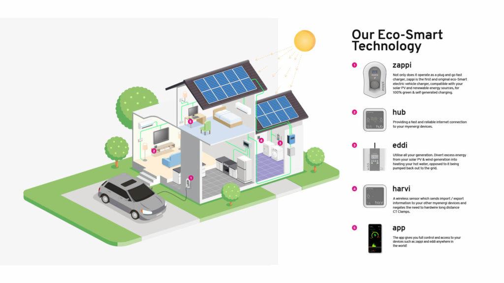 My Energi Solceller koncept: zappi laddbox, hub, eddi, harvi & app
